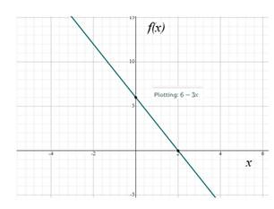 Precalculus: Mathematics for Calculus - 6th Edition, Chapter 2.2, Problem 8E , additional homework tip  2