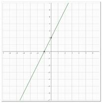 Precalculus: Mathematics for Calculus - 6th Edition, Chapter 2.3, Problem 10E , additional homework tip  1