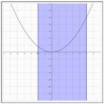 Precalculus: Mathematics for Calculus - 6th Edition, Chapter 2.3, Problem 12E , additional homework tip  1