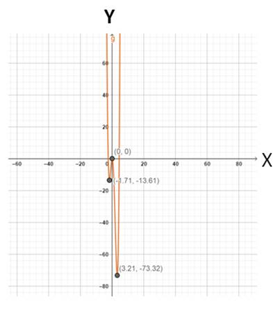 Precalculus: Mathematics for Calculus - 6th Edition, Chapter 2.3, Problem 37E , additional homework tip  2