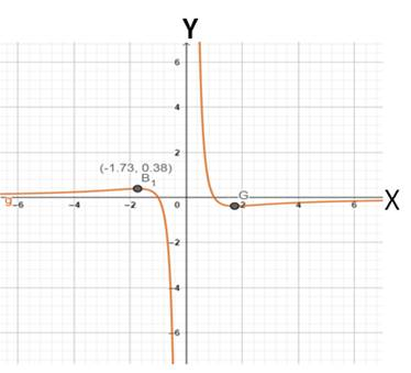 Precalculus: Mathematics for Calculus - 6th Edition, Chapter 2.3, Problem 41E , additional homework tip  2