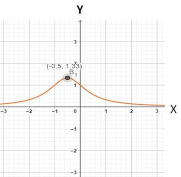 Precalculus: Mathematics for Calculus - 6th Edition, Chapter 2.3, Problem 42E , additional homework tip  1