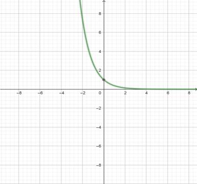 Precalculus: Mathematics for Calculus - 6th Edition, Chapter 2.3, Problem 56E , additional homework tip  2