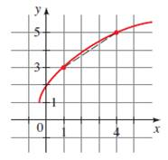 Precalculus: Mathematics for Calculus - 6th Edition, Chapter 2.4, Problem 5E