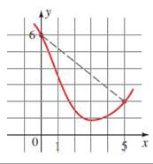 Precalculus: Mathematics for Calculus - 6th Edition, Chapter 2.4, Problem 7E