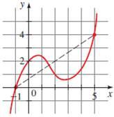 Precalculus: Mathematics for Calculus - 6th Edition, Chapter 2.4, Problem 8E