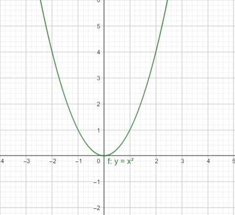 Precalculus: Mathematics for Calculus - 6th Edition, Chapter 2.5, Problem 21E , additional homework tip  1