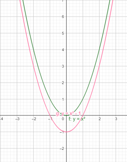 Precalculus: Mathematics for Calculus - 6th Edition, Chapter 2.5, Problem 21E , additional homework tip  2