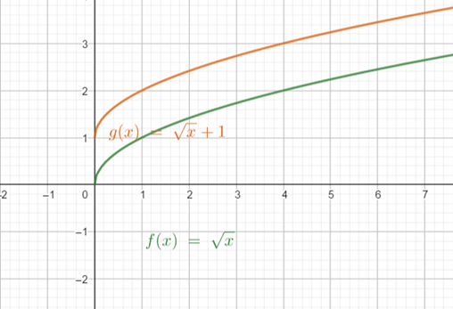 Precalculus: Mathematics for Calculus - 6th Edition, Chapter 2.5, Problem 23E , additional homework tip  2