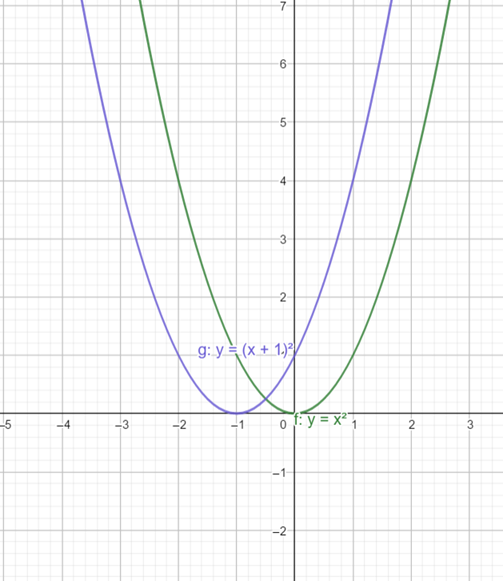 Precalculus: Mathematics for Calculus - 6th Edition, Chapter 2.5, Problem 26E , additional homework tip  2