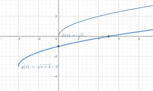 Precalculus: Mathematics for Calculus - 6th Edition, Chapter 2.5, Problem 38E , additional homework tip  2