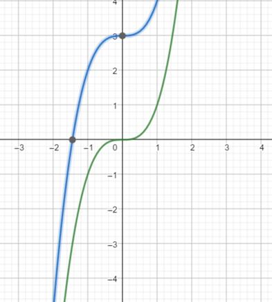 Precalculus: Mathematics for Calculus - 6th Edition, Chapter 2.5, Problem 56E
