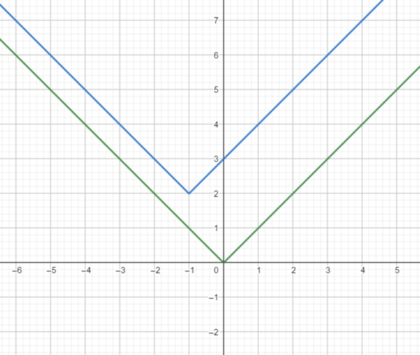 Precalculus: Mathematics for Calculus - 6th Edition, Chapter 2.5, Problem 57E
