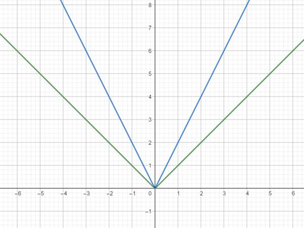Precalculus: Mathematics for Calculus - 6th Edition, Chapter 2.5, Problem 58E