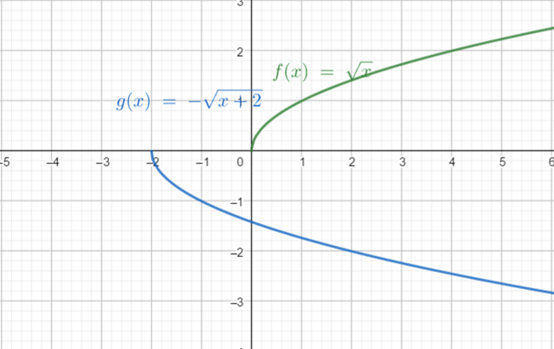 Precalculus: Mathematics for Calculus - 6th Edition, Chapter 2.5, Problem 59E