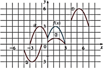 Precalculus: Mathematics for Calculus - 6th Edition, Chapter 2.5, Problem 62E , additional homework tip  3