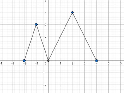 Precalculus: Mathematics for Calculus - 6th Edition, Chapter 2.5, Problem 64E , additional homework tip  12