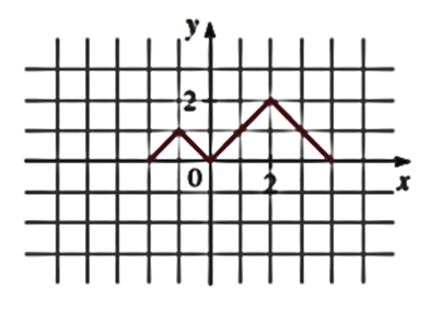 Precalculus: Mathematics for Calculus - 6th Edition, Chapter 2.5, Problem 64E , additional homework tip  7