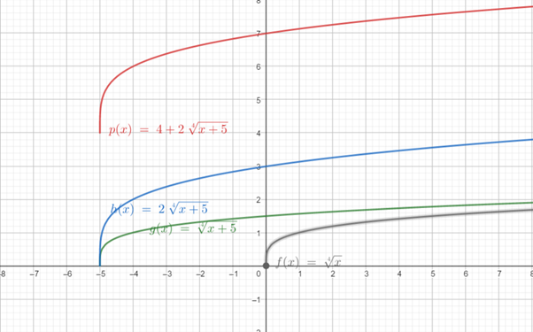 Precalculus: Mathematics for Calculus - 6th Edition, Chapter 2.5, Problem 69E