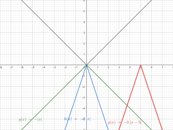 Precalculus: Mathematics for Calculus - 6th Edition, Chapter 2.5, Problem 70E