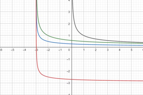 Precalculus: Mathematics for Calculus - 6th Edition, Chapter 2.5, Problem 72E