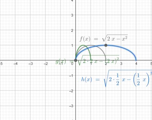 Precalculus: Mathematics for Calculus - 6th Edition, Chapter 2.5, Problem 73E