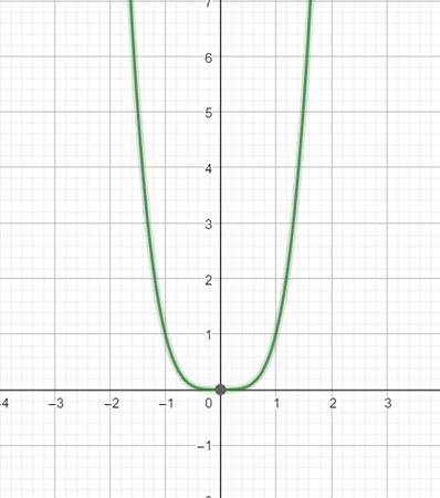 Precalculus: Mathematics for Calculus - 6th Edition, Chapter 2.5, Problem 75E