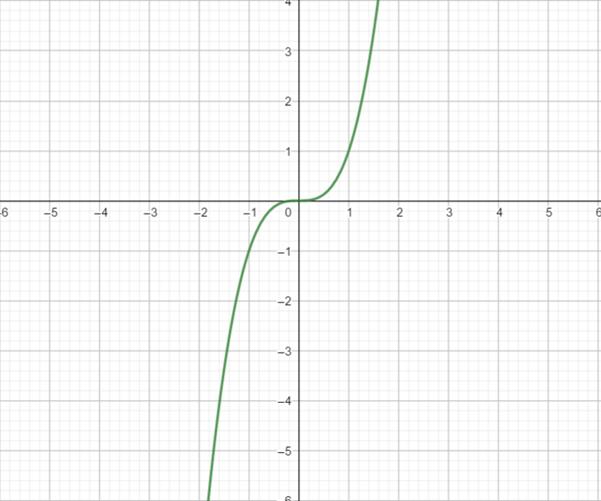 Precalculus: Mathematics for Calculus - 6th Edition, Chapter 2.5, Problem 76E
