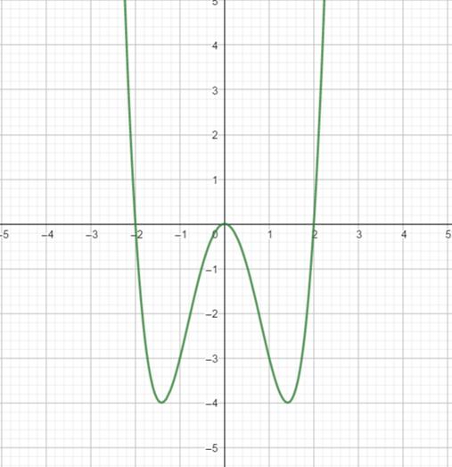 Precalculus: Mathematics for Calculus - 6th Edition, Chapter 2.5, Problem 78E