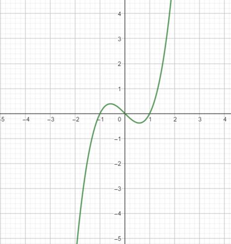 Precalculus: Mathematics for Calculus - 6th Edition, Chapter 2.5, Problem 79E