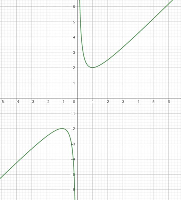 Precalculus: Mathematics for Calculus - 6th Edition, Chapter 2.5, Problem 82E