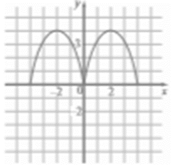 Precalculus: Mathematics for Calculus - 6th Edition, Chapter 2.5, Problem 83E , additional homework tip  2