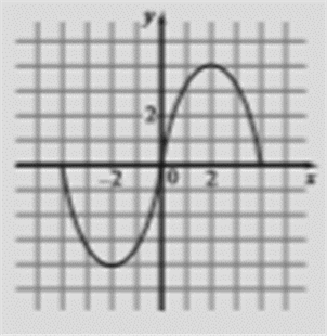 Precalculus: Mathematics for Calculus - 6th Edition, Chapter 2.5, Problem 83E , additional homework tip  4