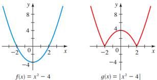 Precalculus: Mathematics for Calculus - 6th Edition, Chapter 2.5, Problem 85E