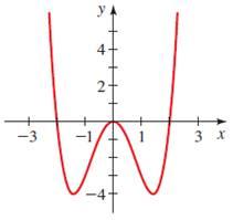 Precalculus: Mathematics for Calculus - 6th Edition, Chapter 2.5, Problem 86E
