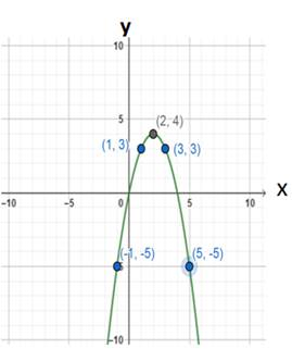 Precalculus: Mathematics for Calculus - 6th Edition, Chapter 2.5, Problem 87E , additional homework tip  1