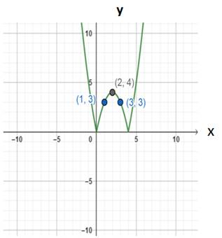 Precalculus: Mathematics for Calculus - 6th Edition, Chapter 2.5, Problem 87E , additional homework tip  2