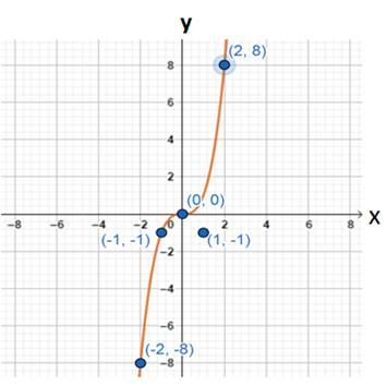 Precalculus: Mathematics for Calculus - 6th Edition, Chapter 2.5, Problem 88E , additional homework tip  1