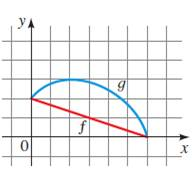 Precalculus: Mathematics for Calculus - 6th Edition, Chapter 2.6, Problem 15E , additional homework tip  1
