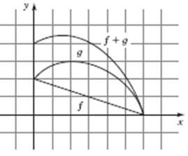 Precalculus: Mathematics for Calculus - 6th Edition, Chapter 2.6, Problem 15E , additional homework tip  2