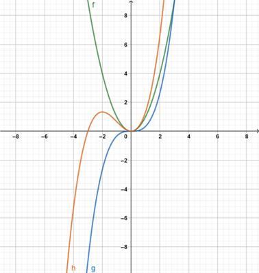 Precalculus: Mathematics for Calculus - 6th Edition, Chapter 2.6, Problem 19E
