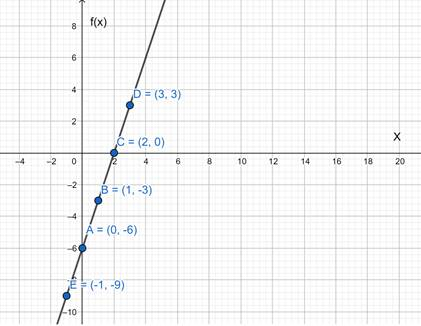Precalculus: Mathematics for Calculus - 6th Edition, Chapter 2.7, Problem 61E , additional homework tip  1