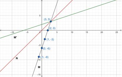 Precalculus: Mathematics for Calculus - 6th Edition, Chapter 2.7, Problem 61E , additional homework tip  3