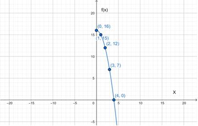 Precalculus: Mathematics for Calculus - 6th Edition, Chapter 2.7, Problem 62E , additional homework tip  2