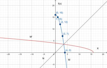 Precalculus: Mathematics for Calculus - 6th Edition, Chapter 2.7, Problem 62E , additional homework tip  3