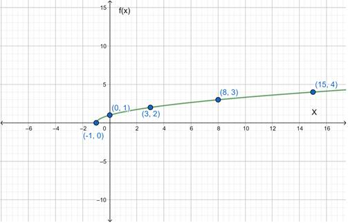 Precalculus: Mathematics for Calculus - 6th Edition, Chapter 2.7, Problem 63E , additional homework tip  1