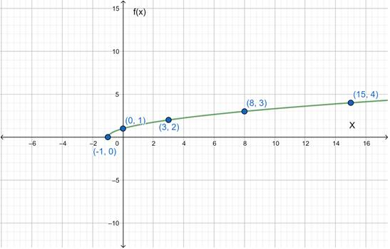 Precalculus: Mathematics for Calculus - 6th Edition, Chapter 2.7, Problem 63E , additional homework tip  2