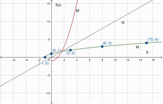 Precalculus: Mathematics for Calculus - 6th Edition, Chapter 2.7, Problem 63E , additional homework tip  3