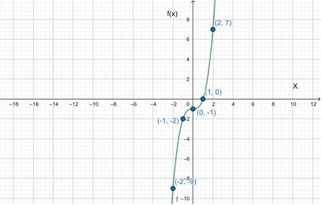 Precalculus: Mathematics for Calculus - 6th Edition, Chapter 2.7, Problem 64E , additional homework tip  1