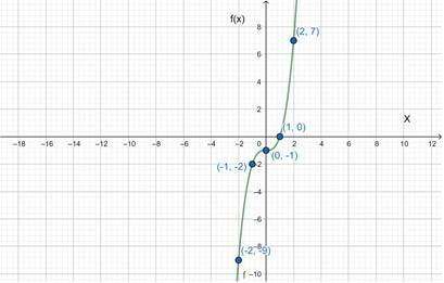 Precalculus: Mathematics for Calculus - 6th Edition, Chapter 2.7, Problem 64E , additional homework tip  2